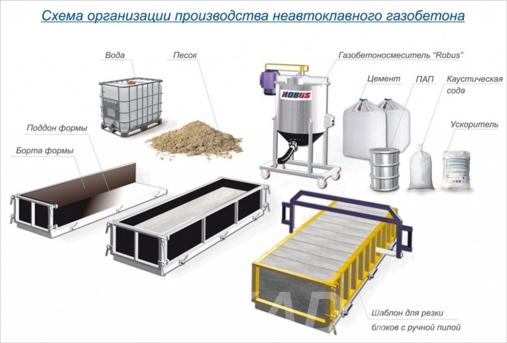 Оборудование для производства газобетонных блоков, Вся Россия