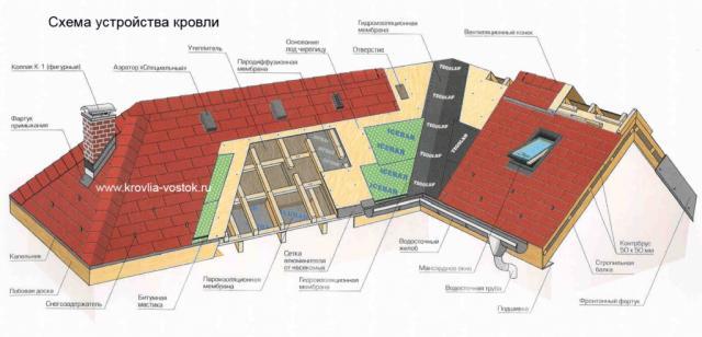 Разработка проектов по кровле,  Москва