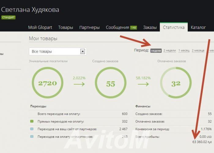Полностью готовый бизнес под ключ Premium, Волоколамск