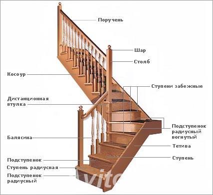 Лестницы, Армавир